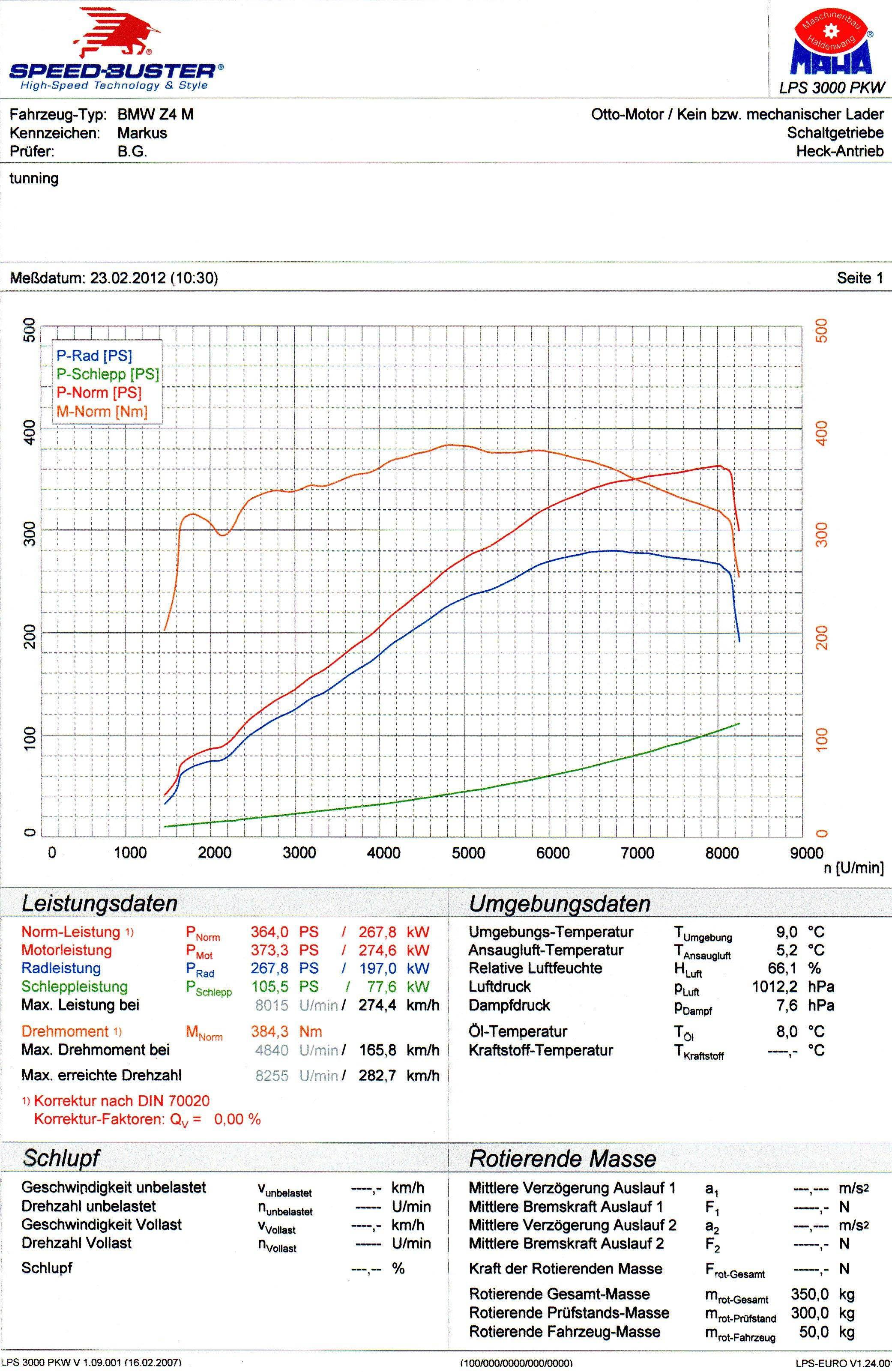 Z4 M / 3.0si Chiptuning - Ergebnisse   zroadster.com - BMW Z1 Z2 Z3 ...