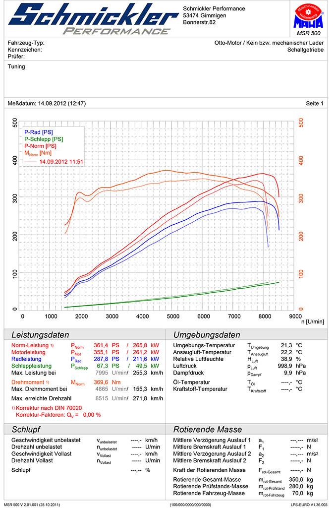 Z4 M 3 0si Chiptuning Ergebnisse Seite 13 Zroadster Com Bmw Z1 Z2 Z3 Z4 Z8 M Mini